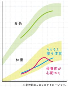 成長曲線のイメージ図(栄養不足の判断)